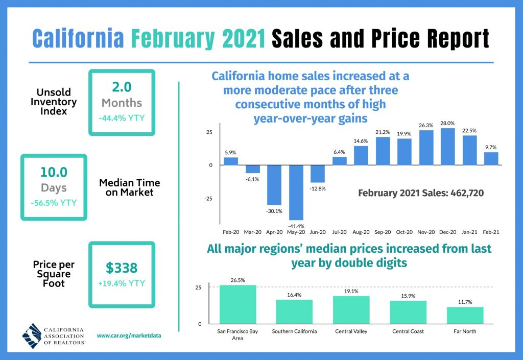 CAR Infographic February 2021